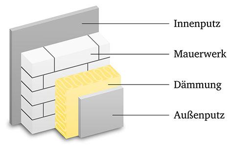 Diagramm einer Innenputz, Mauerwerk, Dämmung und Aussenputz Struktur